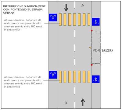 Interruzione di marciapede con ponteggio su strada urbana