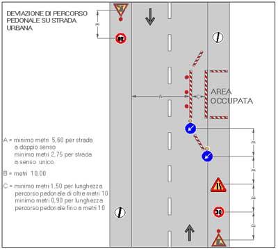 Deviazione di percorso pedonale su strada urbana
