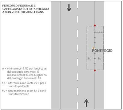 Ponteggio su marciapede su strada urbana