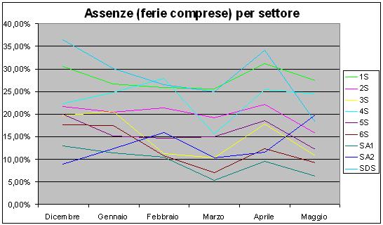 Grafico delle percentuali di assenza (ferie comprese) del personale per gli ultimi sei mesi, suddiviso per Settori e Servizi autonomi