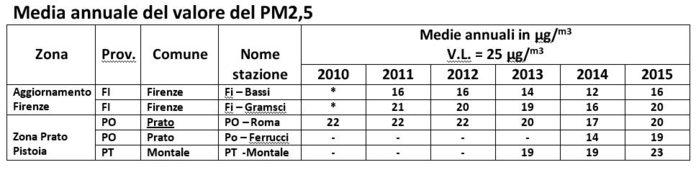 Media annua PM2,5